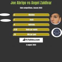 Joe Abrigo vs Angel Zaldivar h2h player stats