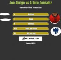 Joe Abrigo vs Arturo Gonzalez h2h player stats