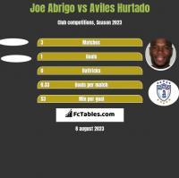 Joe Abrigo vs Aviles Hurtado h2h player stats