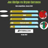 Joe Abrigo vs Bryan Carrasco h2h player stats