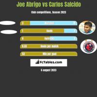 Joe Abrigo vs Carlos Salcido h2h player stats