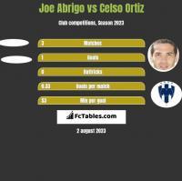 Joe Abrigo vs Celso Ortiz h2h player stats