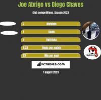 Joe Abrigo vs Diego Chaves h2h player stats
