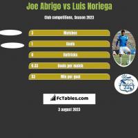 Joe Abrigo vs Luis Noriega h2h player stats