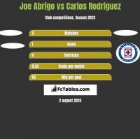 Joe Abrigo vs Carlos Rodriguez h2h player stats