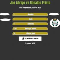 Joe Abrigo vs Ronaldo Prieto h2h player stats