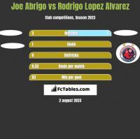 Joe Abrigo vs Rodrigo Lopez Alvarez h2h player stats
