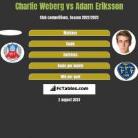 Charlie Weberg vs Adam Eriksson h2h player stats