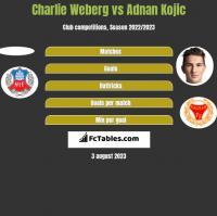 Charlie Weberg vs Adnan Kojic h2h player stats