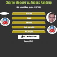Charlie Weberg vs Anders Randrup h2h player stats