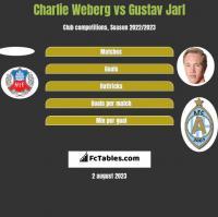 Charlie Weberg vs Gustav Jarl h2h player stats