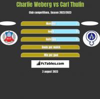 Charlie Weberg vs Carl Thulin h2h player stats