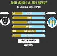 Josh Walker vs Alex Newby h2h player stats