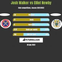 Josh Walker vs Elliot Newby h2h player stats