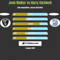 Josh Walker vs Harry Cardwell h2h player stats