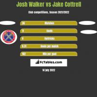 Josh Walker vs Jake Cottrell h2h player stats