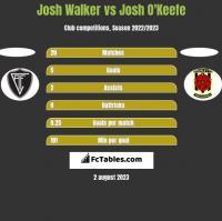 Josh Walker vs Josh O'Keefe h2h player stats