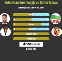 Sebastian Kowalczyk vs Adam Buksa h2h player stats
