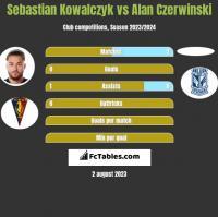 Sebastian Kowalczyk vs Alan Czerwiński h2h player stats