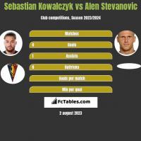 Sebastian Kowalczyk vs Alen Stevanovic h2h player stats