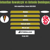 Sebastian Kowalczyk vs Antonio Dominguez h2h player stats