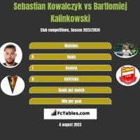 Sebastian Kowalczyk vs Bartlomiej Kalinkowski h2h player stats