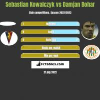 Sebastian Kowalczyk vs Damjan Bohar h2h player stats
