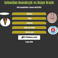 Sebastian Kowalczyk vs Dejan Drazic h2h player stats