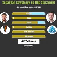 Sebastian Kowalczyk vs Filip Starzyński h2h player stats
