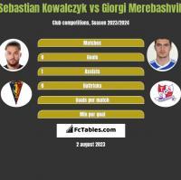Sebastian Kowalczyk vs Giorgi Merebashvili h2h player stats