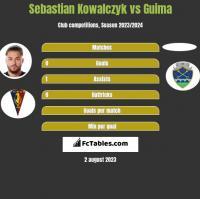 Sebastian Kowalczyk vs Guima h2h player stats