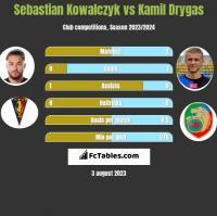 Sebastian Kowalczyk vs Kamil Drygas h2h player stats