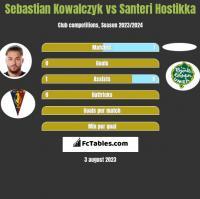 Sebastian Kowalczyk vs Santeri Hostikka h2h player stats