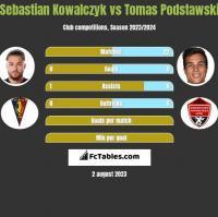 Sebastian Kowalczyk vs Tomas Podstawski h2h player stats