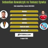 Sebastian Kowalczyk vs Tomasz Cywka h2h player stats
