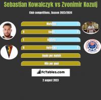 Sebastian Kowalczyk vs Zvonimir Kozulj h2h player stats