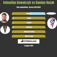 Sebastian Kowalczyk vs Damian Rasak h2h player stats