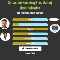 Sebastian Kowalczyk vs Maciej Ambrosiewicz h2h player stats