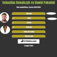 Sebastian Kowalczyk vs Dawid Pakulski h2h player stats