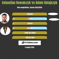 Sebastian Kowalczyk vs Adam Ratajczyk h2h player stats