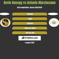 Kevin Rueegg vs Antonio Marchesano h2h player stats
