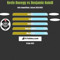 Kevin Rueegg vs Benjamin Kololli h2h player stats