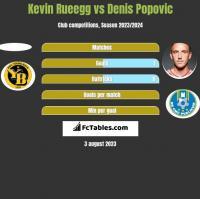 Kevin Rueegg vs Denis Popovic h2h player stats