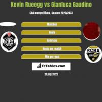 Kevin Rueegg vs Gianluca Gaudino h2h player stats