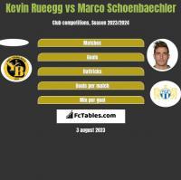 Kevin Rueegg vs Marco Schoenbaechler h2h player stats