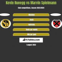 Kevin Rueegg vs Marvin Spielmann h2h player stats