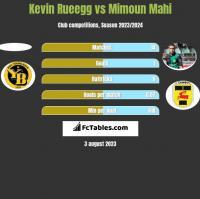 Kevin Rueegg vs Mimoun Mahi h2h player stats