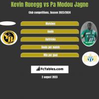 Kevin Rueegg vs Pa Modou Jagne h2h player stats