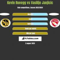 Kevin Rueegg vs Vasilije Janjicic h2h player stats