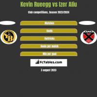 Kevin Rueegg vs Izer Aliu h2h player stats